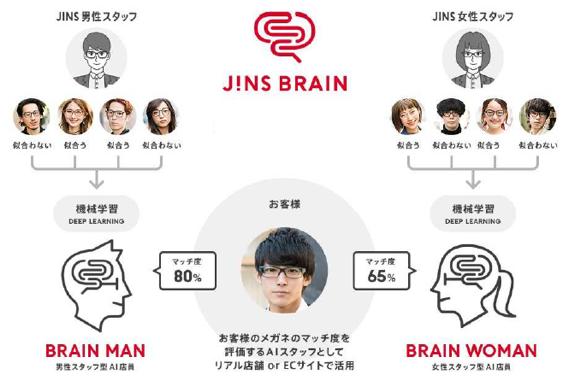 JINSの人工知能「JINS BRAIN(ジンズ・ブレイン)」とは?