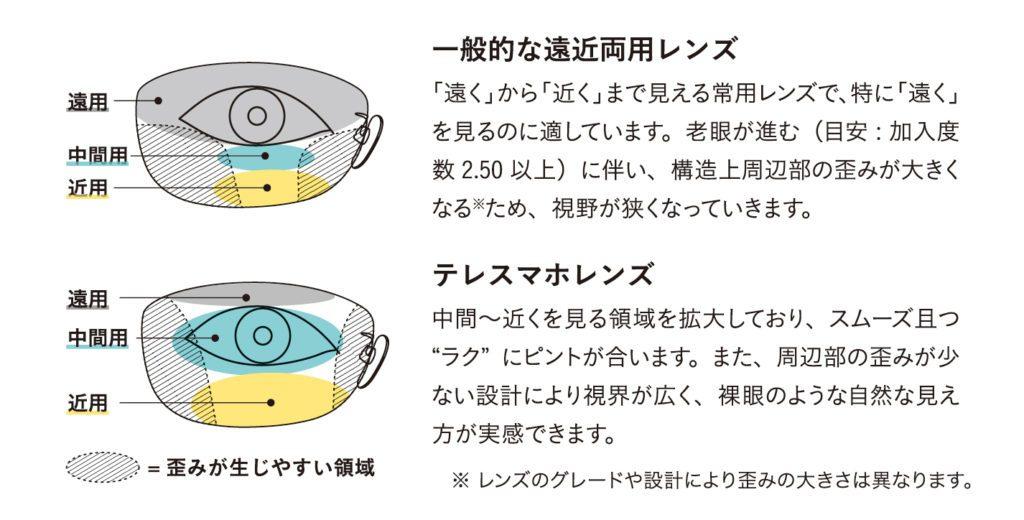 テレスマホと一般的な遠近両用レンズとの違い